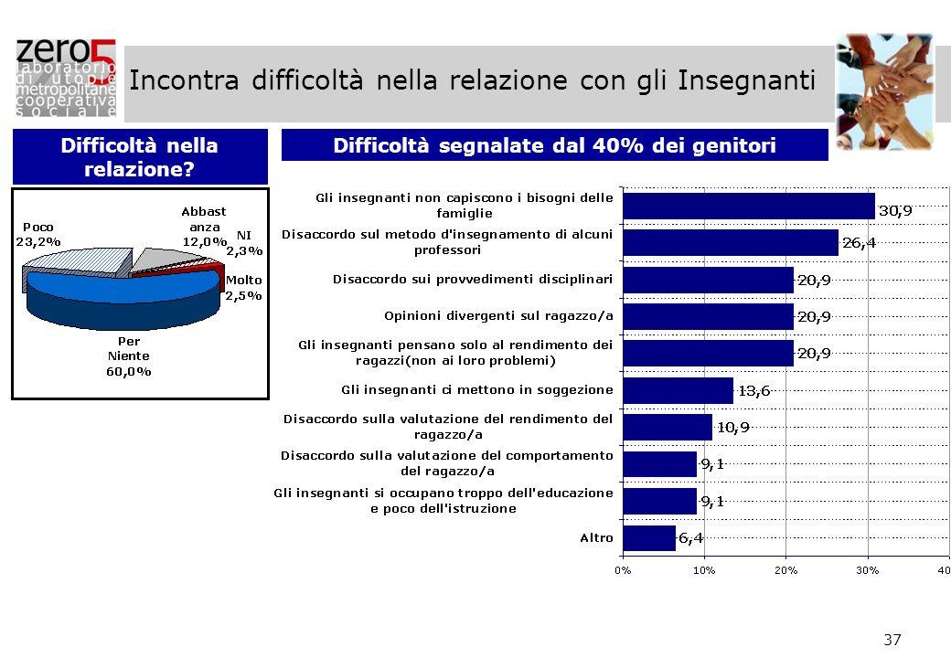 37 Incontra difficoltà nella relazione con gli Insegnanti Difficoltà nella relazione? Difficoltà segnalate dal 40% dei genitori
