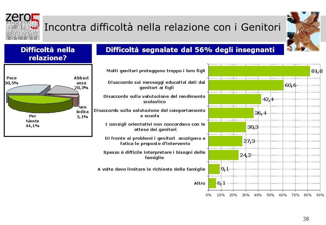 38 Incontra difficoltà nella relazione con i Genitori Difficoltà nella relazione? Difficoltà segnalate dal 56% degli insegnanti
