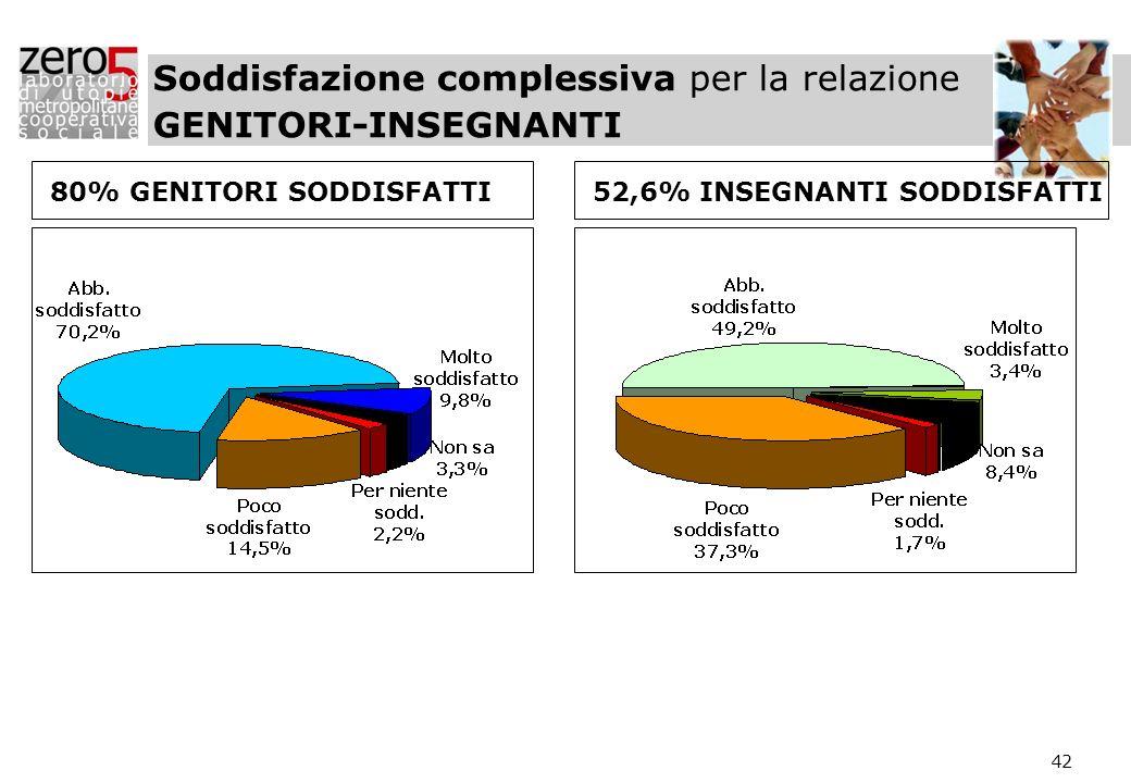 42 Soddisfazione complessiva per la relazione GENITORI-INSEGNANTI 80% GENITORI SODDISFATTI52,6% INSEGNANTI SODDISFATTI