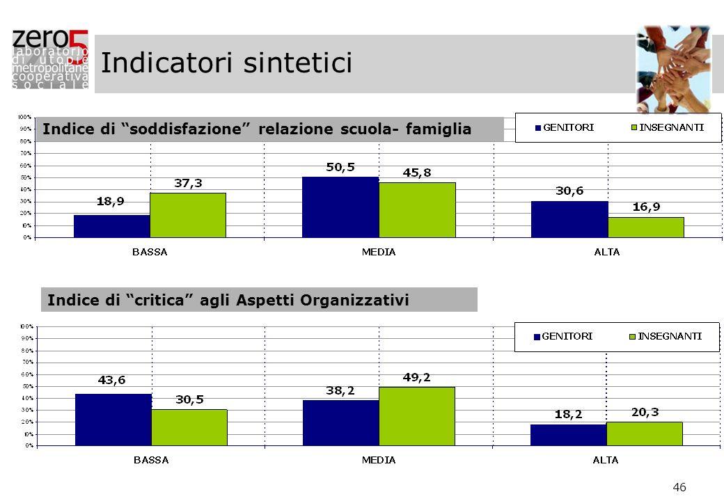 46 Indice di soddisfazione relazione scuola- famiglia Indice di critica agli Aspetti Organizzativi Indicatori sintetici