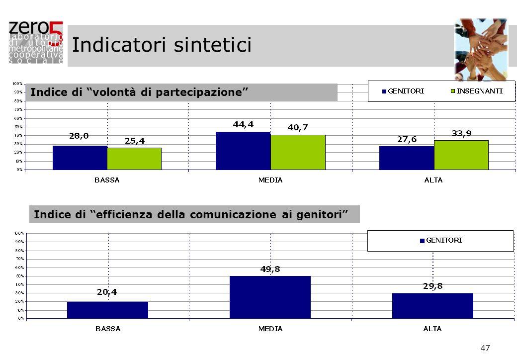 47 Indice di volontà di partecipazione Indice di efficienza della comunicazione ai genitori Indicatori sintetici