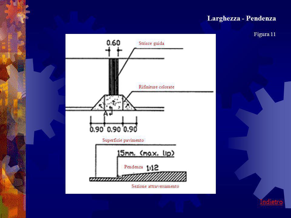 Larghezza Figura 11 indietroavanti La larghezza minima di uno scivolo dovrebbe essere di90 cm, escludendo i lati inclinati. La larghezza consigliata è