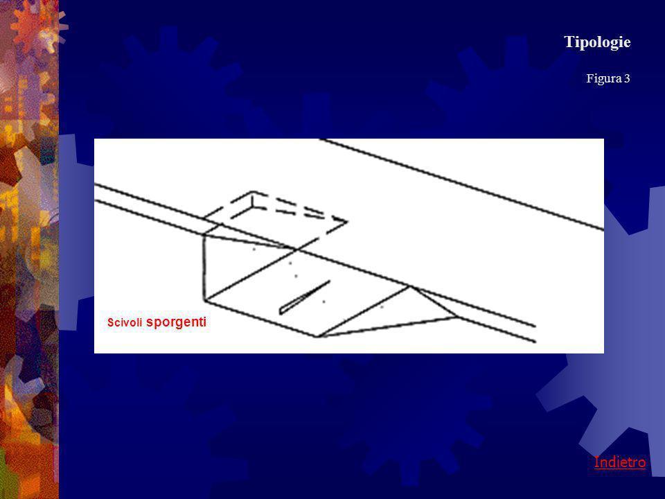 Cordolo curvo Tipologie Figura 2