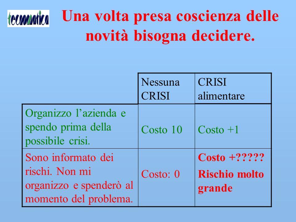 Quali le possibili soluzioni: NON FARE NULLA .esclusione dal mercato !!.