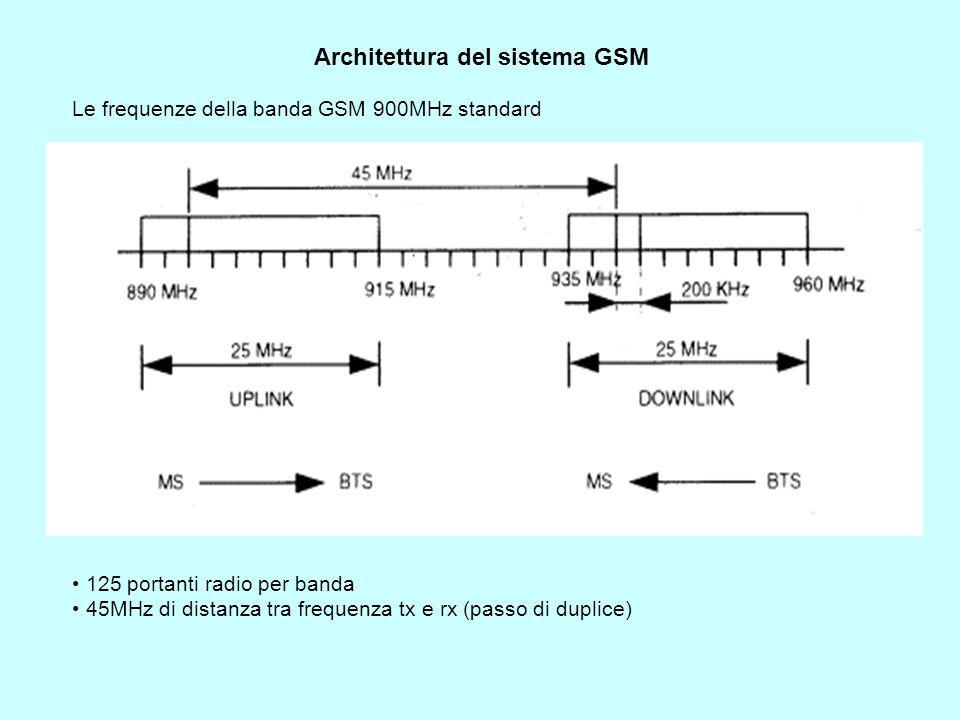 Architettura del sistema GSM Le frequenze della banda GSM 900MHz standard 125 portanti radio per banda 45MHz di distanza tra frequenza tx e rx (passo di duplice)
