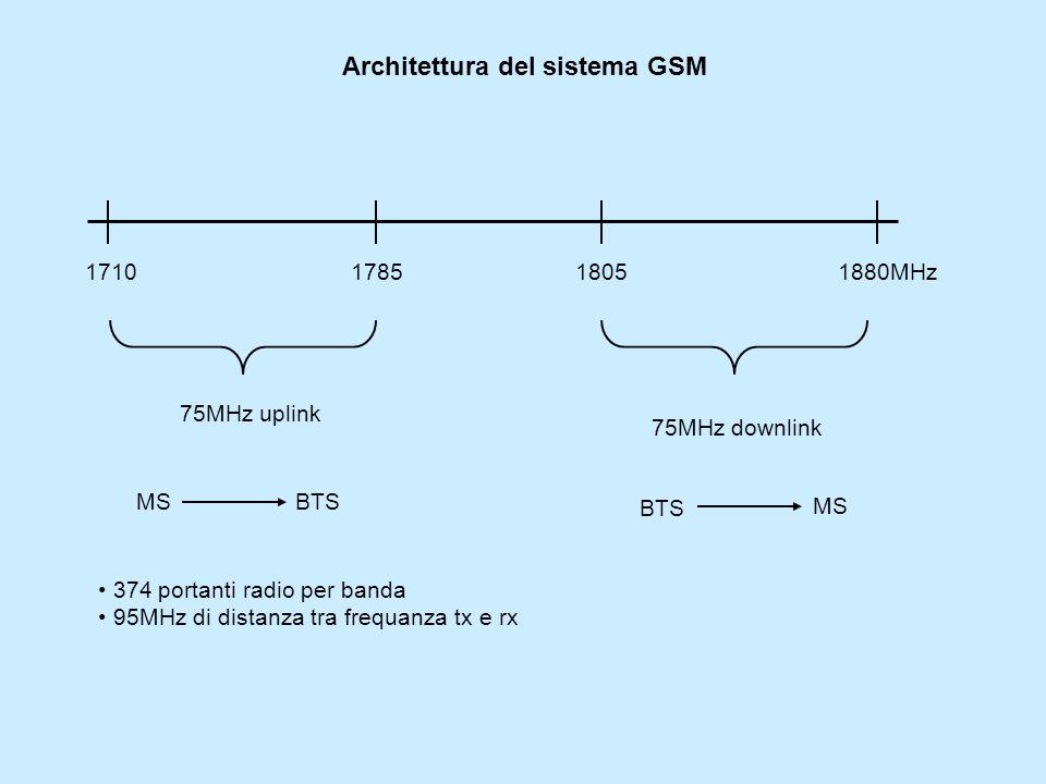 Architettura del sistema GSM 1710178518051880MHz 75MHz uplink 75MHz downlink MS BTS MS BTS 374 portanti radio per banda 95MHz di distanza tra frequanza tx e rx