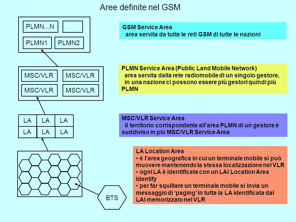 Aree definite nel GSM PLMN1 PLMN...N PLMN2 MSC/VLR LA BTS GSM Service Area area servita da tutte le reti GSM di tutte le nazioni PLMN Service Area (Public Land Mobile Network) area servita dalla rete radiomobile di un singolo gestore, in una nazione ci possono essere più gestori quindi più PLMN MSC/VLR Service Area il territorio corrispondente allarea PLMN di un gestore è suddiviso in più MSC/VLR Service Area LA Location Area è larea geografica in cui un terminale mobile si può muovere mantenendo la stessa localizzazione nel VLR ogni LA è identificata con un LAI Location Area Identify per far squillare un terminale mobile si invia un messaggio di paging in tutta la LA identificata dal LAI memorizzato nel VLR
