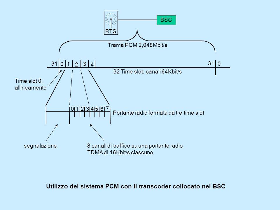 BTS BSC 01 2 31 0 3 4 Trama PCM 2,048Mbit/s Time slot 0: allineamento 32 Time slot: canali 64Kbit/s Portante radio formata da tre time slot 012 4 3 7 6 5 8 canali di traffico su una portante radio TDMA di 16Kbit/s ciascuno segnalazione Utilizzo del sistema PCM con il transcoder collocato nel BSC