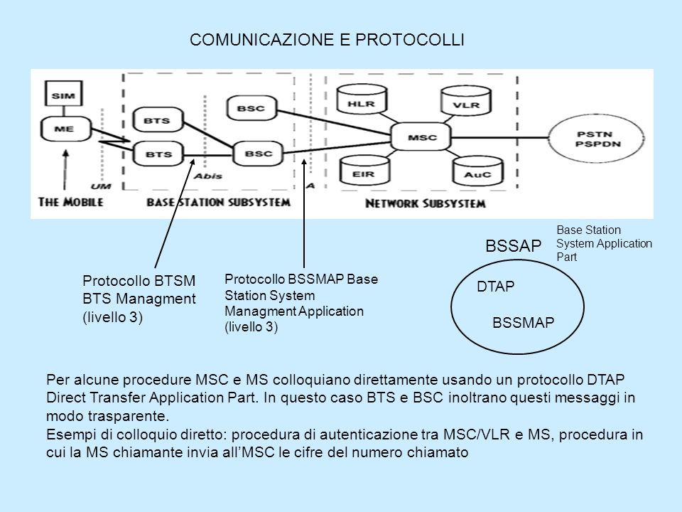 COMUNICAZIONE E PROTOCOLLI Protocollo BSSMAP Base Station System Managment Application (livello 3) Protocollo BTSM BTS Managment (livello 3) Per alcune procedure MSC e MS colloquiano direttamente usando un protocollo DTAP Direct Transfer Application Part.