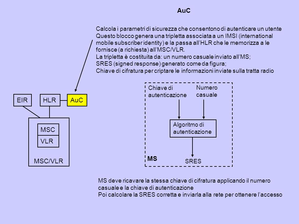 EIRHLRAuC MSC VLR MSC/VLR Calcola i parametri di sicurezza che consentono di autenticare un utente Questo blocco genera una tripletta associata a un IMSI (international mobile subscriber identity) e la passa allHLR che le memorizza a le fornisce (a richiesta) allMSC/VLR.