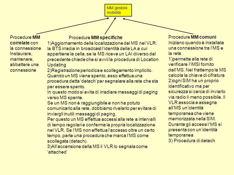 MM gestore mobilità Procedure MM correlate con la connessione Instaurare, mantenere, abbattere una connessione Procedure MM specifiche 1)Aggiornamento della localizzazione del MS nel VLR: la BTS irradia in broadcast lidentità della LA a cui appartiene la cella, se la MS riceve un LAI diverso dal precedente chiede che si avvii la procedura di Location Updating 2)Registrazione periodica e scollegamento implicito.