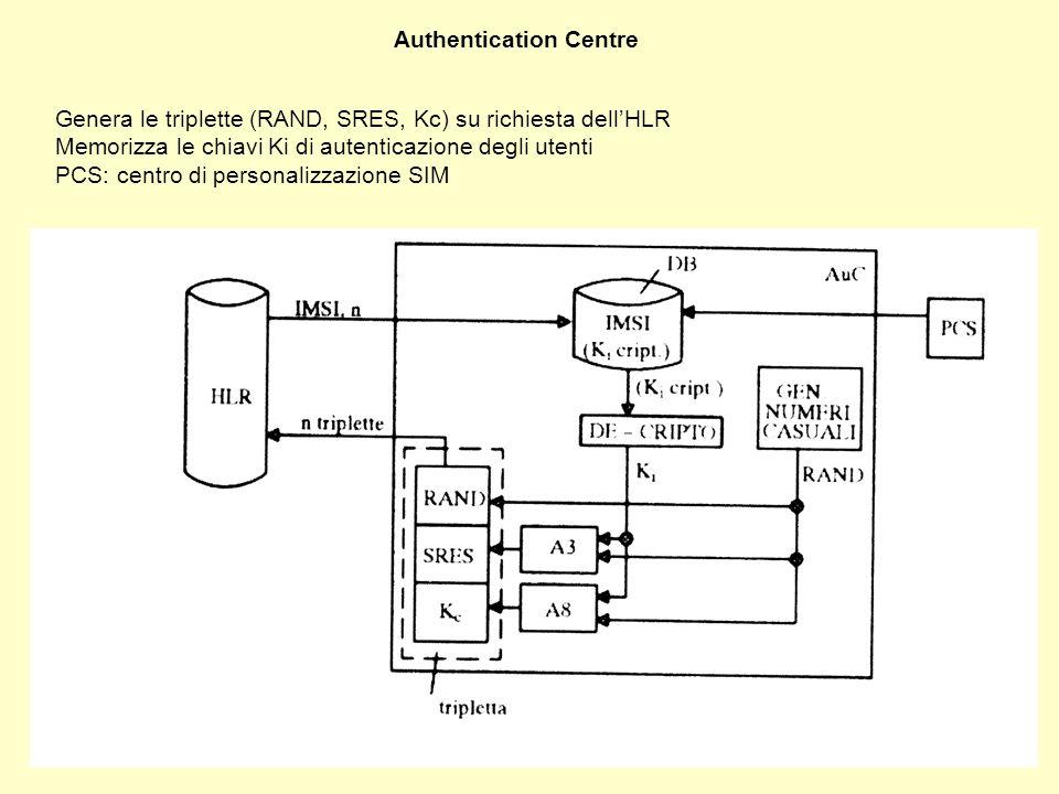 Authentication Centre Genera le triplette (RAND, SRES, Kc) su richiesta dellHLR Memorizza le chiavi Ki di autenticazione degli utenti PCS: centro di personalizzazione SIM