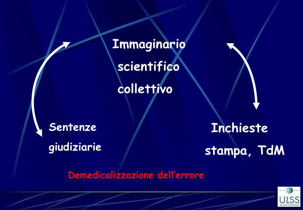 Immaginario scientifico collettivo Inchieste stampa, TdM Sentenze giudiziarie Demedicalizzazione dellerrore