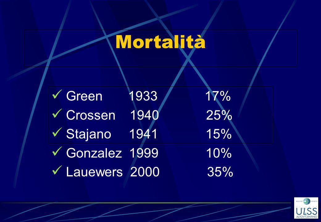 Mortalità Green 1933 17% Crossen 1940 25% Stajano 1941 15% Gonzalez 1999 10% Lauewers 2000 35%