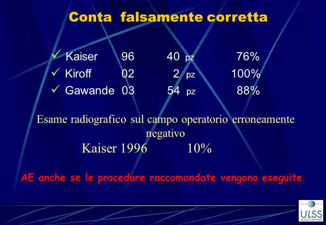 Conta falsamente corretta Kaiser 96 40 pz 76% Kiroff 02 2 pz 100% Gawande 03 54 pz 88% Esame radiografico sul campo operatorio erroneamente negativo K