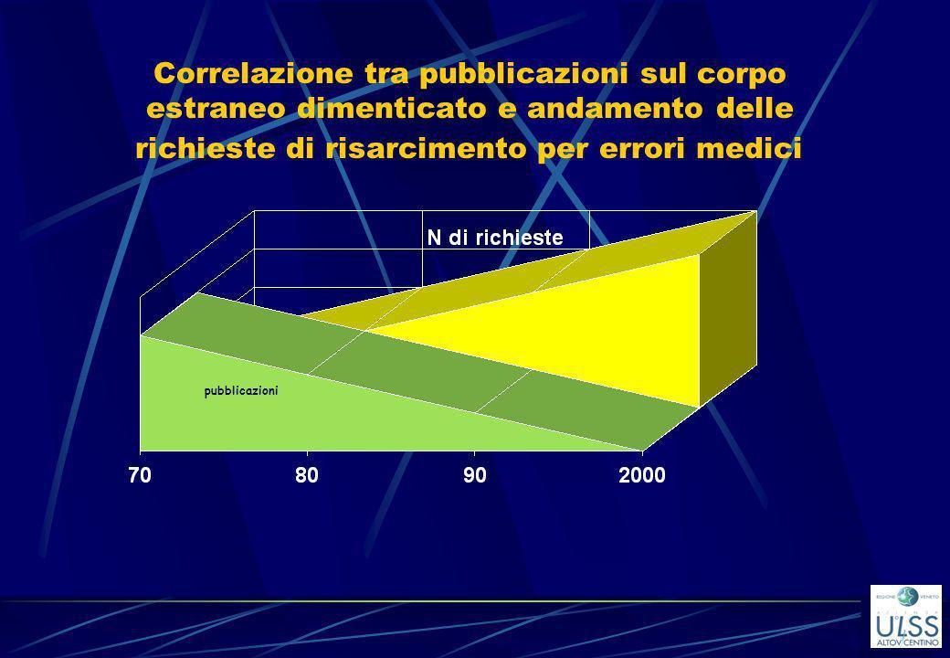 Correlazione tra pubblicazioni sul corpo estraneo dimenticato e andamento delle richieste di risarcimento per errori medici pubblicazioni