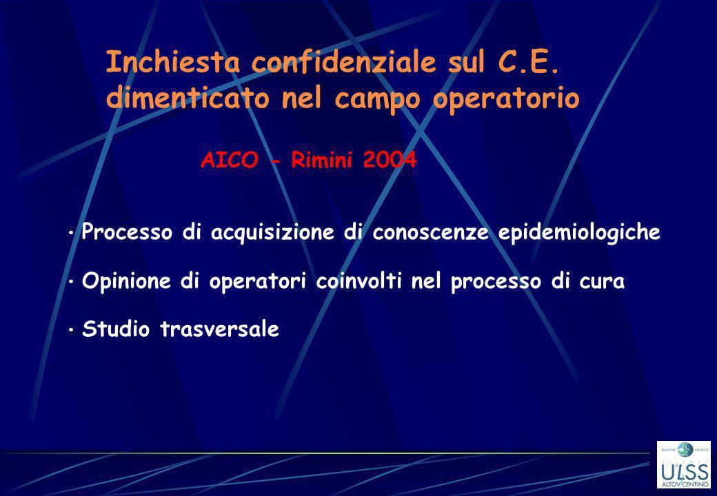 Inchiesta confidenziale sul C.E. dimenticato nel campo operatorio AICO - Rimini 2004 Processo di acquisizione di conoscenze epidemiologiche Opinione d