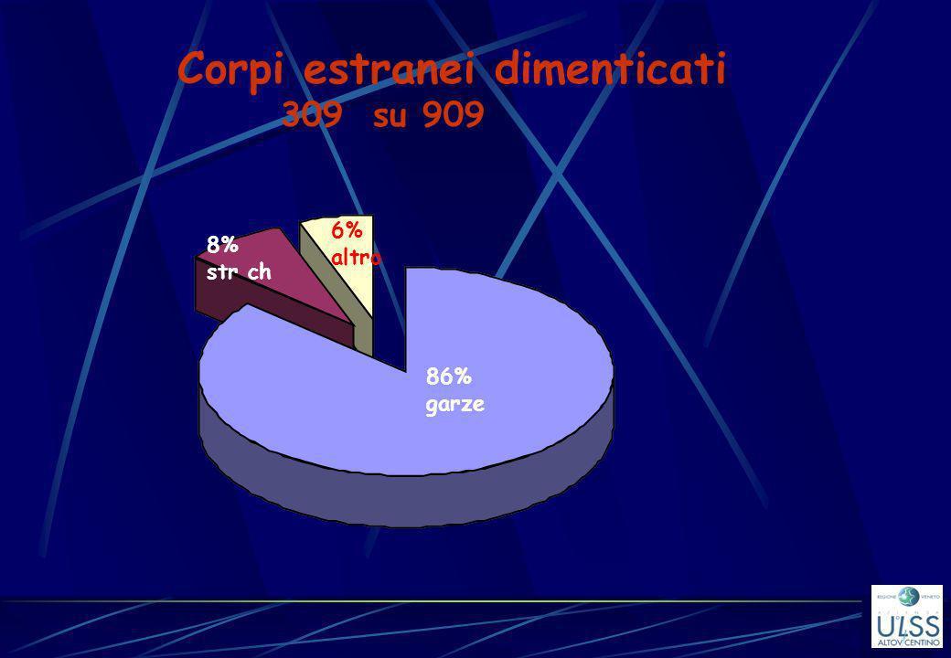 Corpi estranei dimenticati 309 su 909 8% str ch 6% altro 86% garze