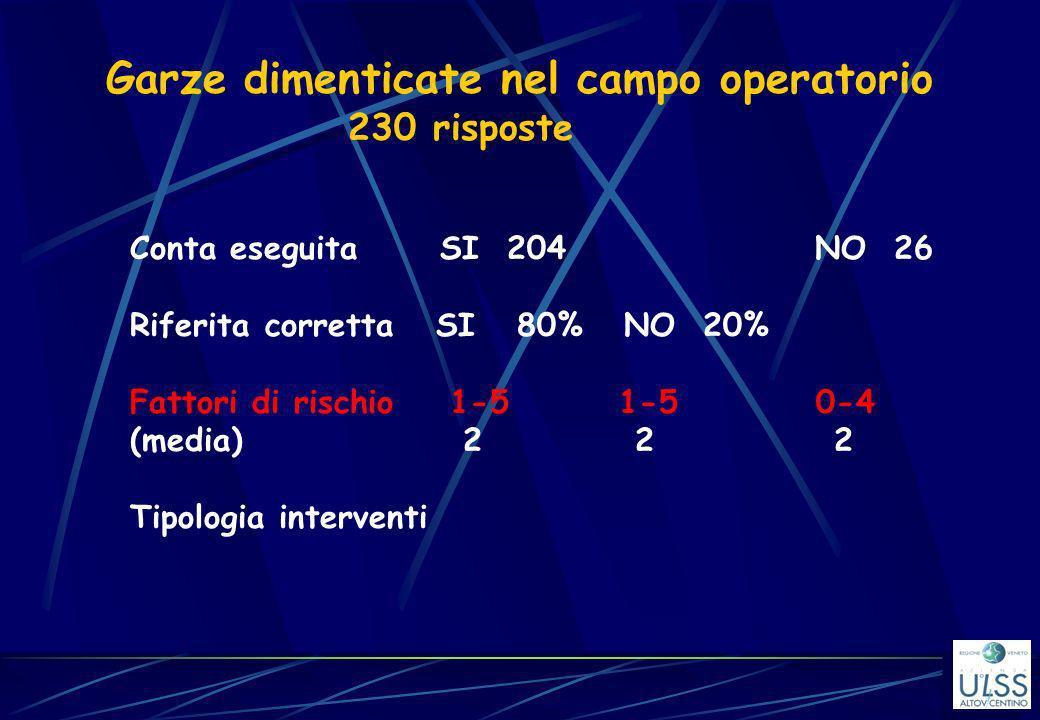 Garze dimenticate nel campo operatorio 230 risposte Conta eseguita SI 204 NO 26 Riferita corretta SI 80% NO 20% Fattori di rischio 1-5 1-5 0-4 (media)