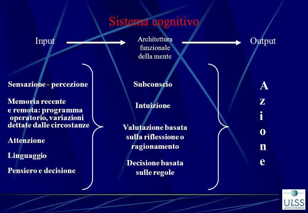 Sistema cognitivo Input Architettura funzionale della mente Output Sensazione - percezione Memoria recente e remota: programma operatorio, variazioni