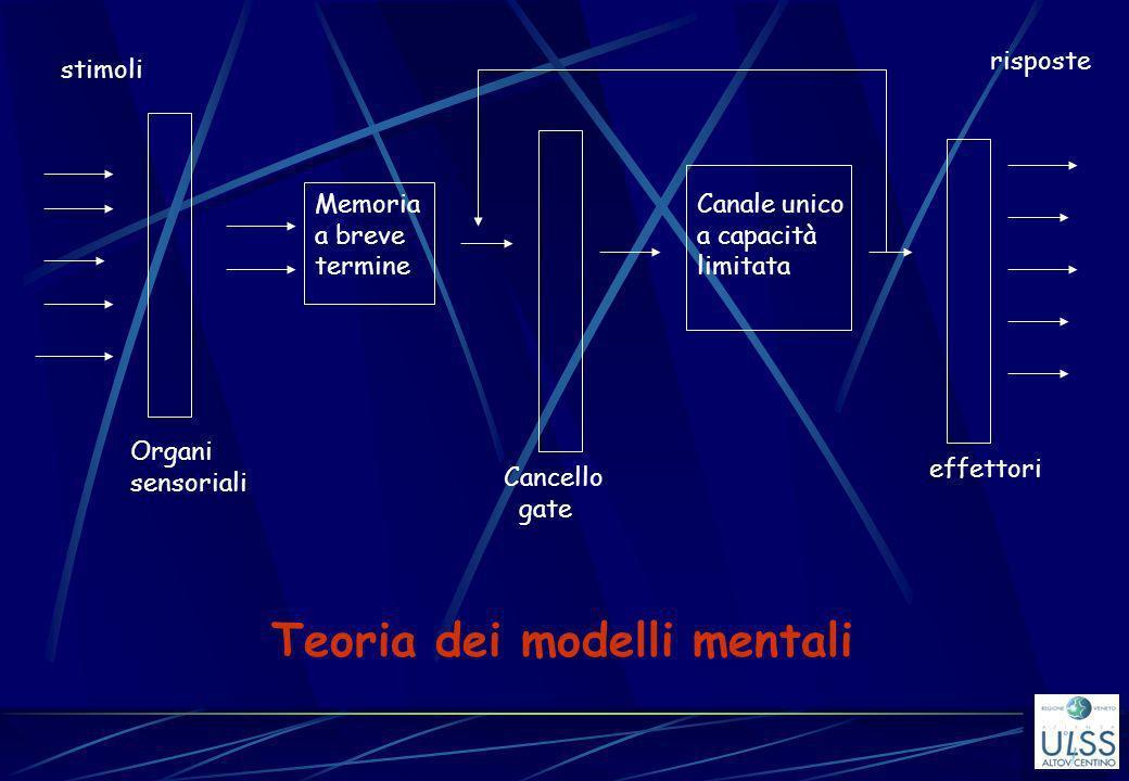 stimoli Organi sensoriali Memoria a breve termine Canale unico a capacità limitata Cancello gate effettori Teoria dei modelli mentali risposte