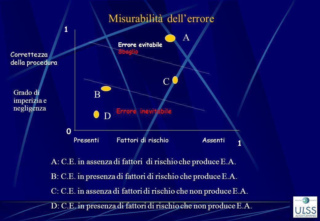 Misurabilità dellerrore Grado di imperizia e negligenza A: C.E. in assenza di fattori di rischio che produce E.A. B: C.E. in presenza di fattori di ri