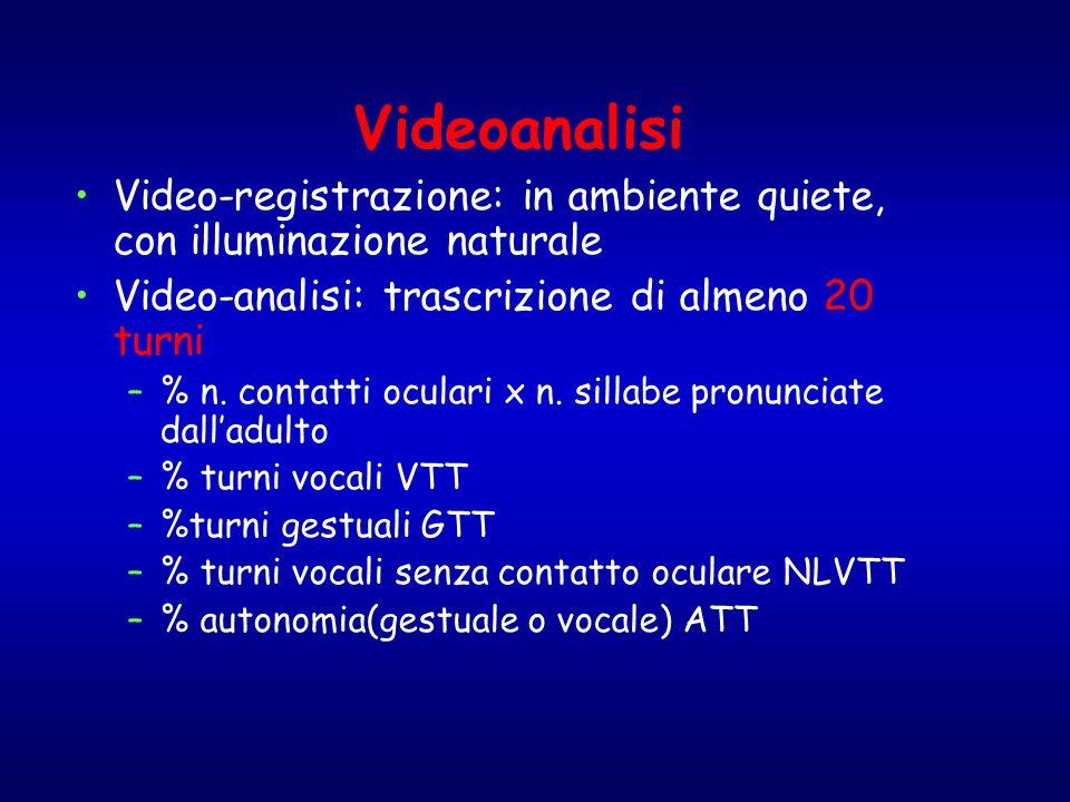 Videoanalisi Video-registrazione: in ambiente quiete, con illuminazione naturale Video-analisi: trascrizione di almeno 20 turni –% n. contatti oculari