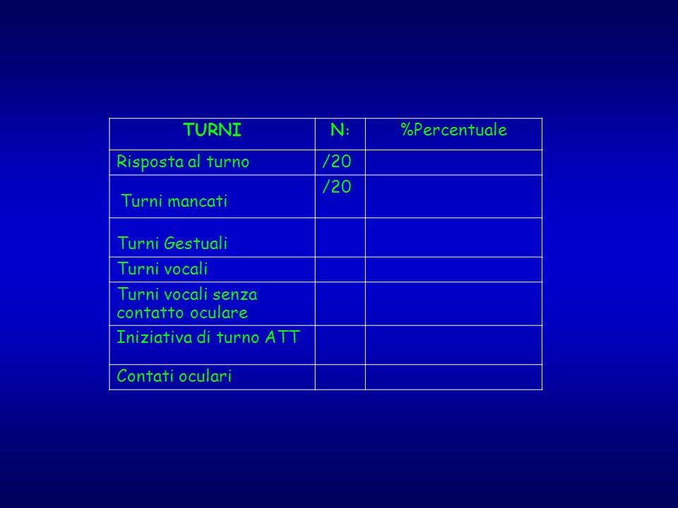 TURNIN:N: %Percentuale Risposta al turno/20 Turni mancati /20 Turni Gestuali Turni vocali Turni vocali senza contatto oculare Iniziativa di turno ATT
