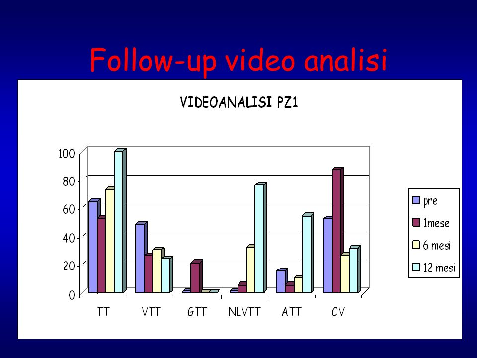 Follow-up video analisi