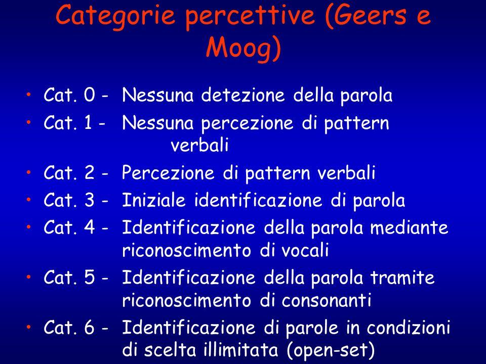Categorie percettive (Geers e Moog) Cat. 0 - Nessuna detezione della parola Cat. 1 - Nessuna percezione di pattern verbali Cat. 2 - Percezione di patt