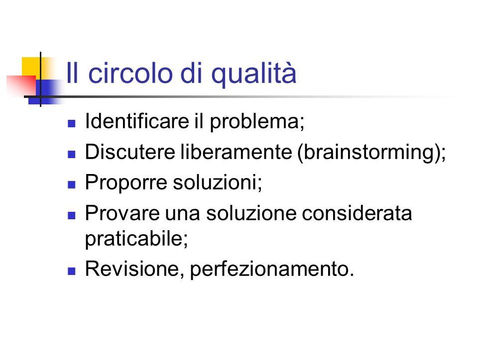 Identificare il problema; Discutere liberamente (brainstorming); Proporre soluzioni; Provare una soluzione considerata praticabile; Revisione, perfezi