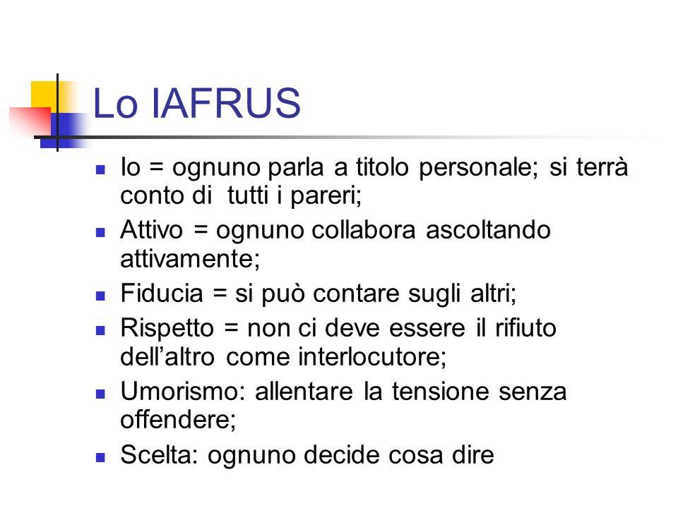 Lo IAFRUS Io = ognuno parla a titolo personale; si terrà conto di tutti i pareri; Attivo = ognuno collabora ascoltando attivamente; Fiducia = si può c