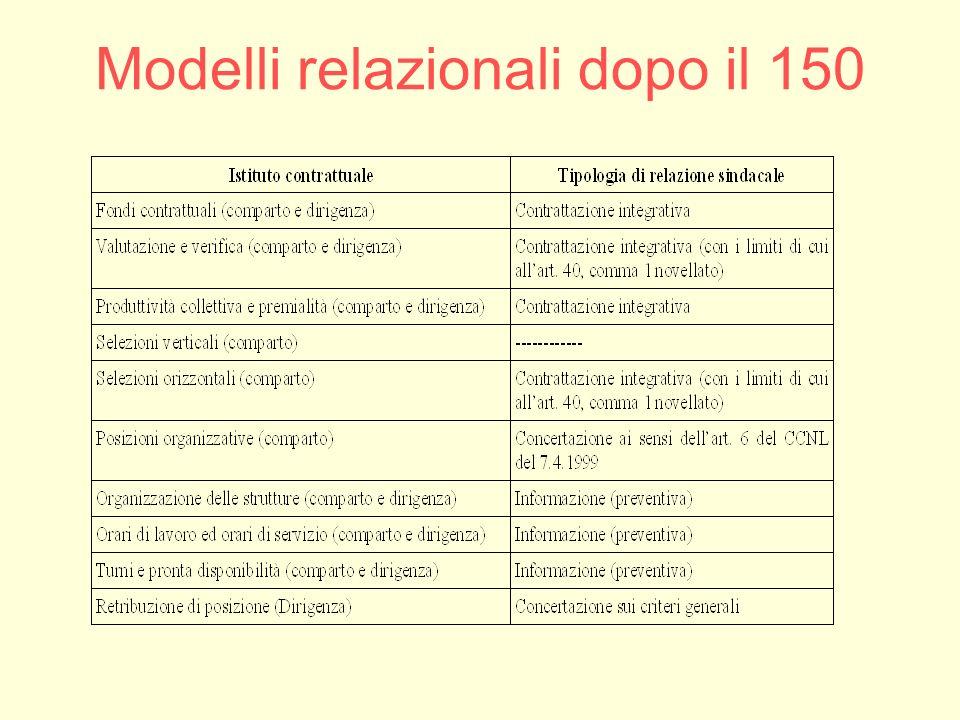 Modelli relazionali dopo il 150