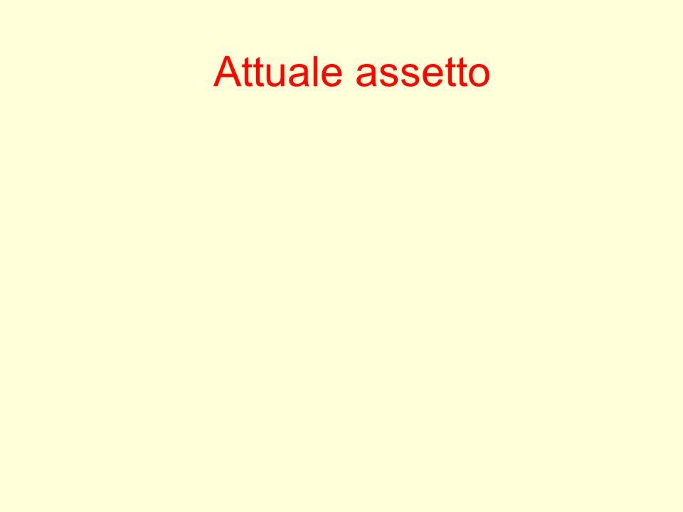 Attuale assetto