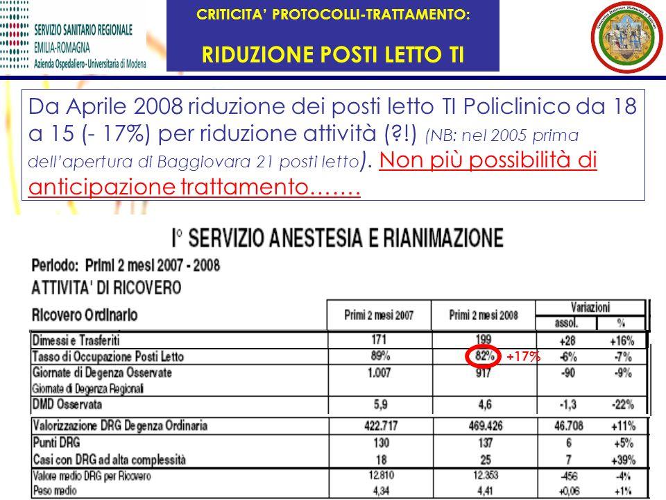 Da Aprile 2008 riduzione dei posti letto TI Policlinico da 18 a 15 (- 17%) per riduzione attività (?!) (NB: nel 2005 prima dellapertura di Baggiovara