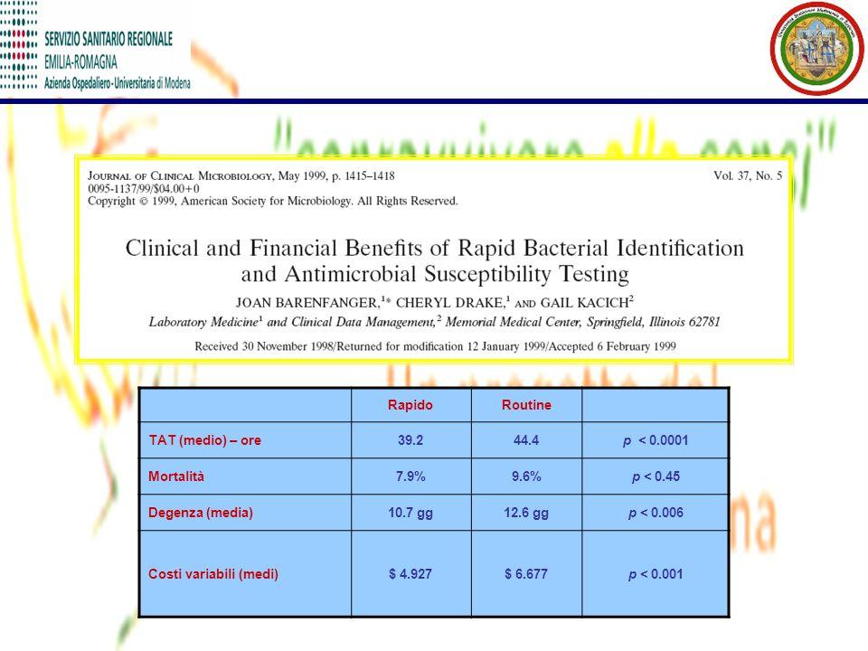 RapidoRoutine TAT (medio) – ore39.244.4p < 0.0001 Mortalità7.9%9.6%p < 0.45 Degenza (media)10.7 gg12.6 ggp < 0.006 Costi variabili (medi)$ 4.927$ 6.67
