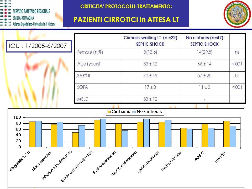 CRITICITA PROTOCOLLI-TRATTAMENTO: PAZIENTI CIRROTICI in ATTESA LT ICU : 1/2005-6/2007