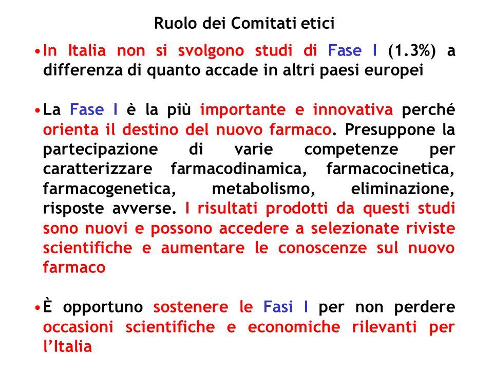 In Italia non si svolgono studi di Fase I (1.3%) a differenza di quanto accade in altri paesi europei La Fase I è la più importante e innovativa perché orienta il destino del nuovo farmaco.