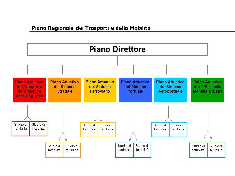 Piano Attuativo del Trasporto delle Merci e della Logistica Piano Direttore Piano Attuativo del Sistema Stradale Piano Attuativo del Sistema Ferroviario Piano Attuativo del Sistema Portuale Piano Attuativo del Sistema Aeroportuale Piano Attuativo del TPL e della Mobilità Urbana Studio di fattibilità Piano Regionale dei Trasporti e della Mobilità