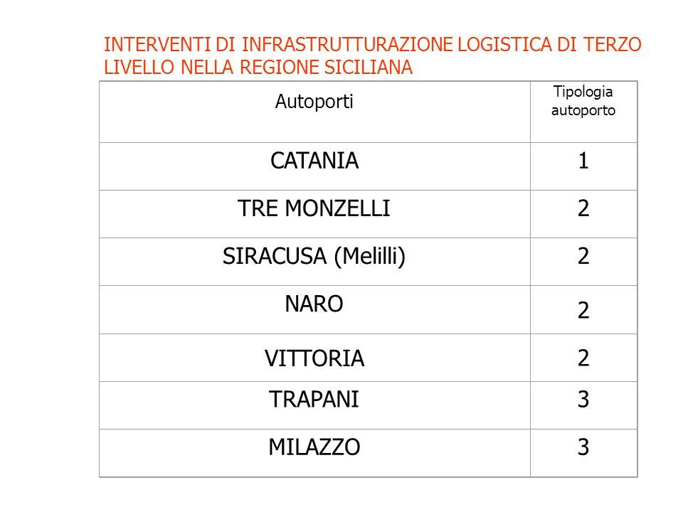 INTERVENTI DI INFRASTRUTTURAZIONE LOGISTICA DI TERZO LIVELLO NELLA REGIONE SICILIANA Autoporti Tipologia autoporto CATANIA1 TRE MONZELLI2 SIRACUSA (Melilli)2 NARO 2 VITTORIA2 TRAPANI3 MILAZZO3