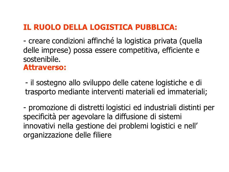 IL RUOLO DELLA LOGISTICA PUBBLICA: - creare condizioni affinché la logistica privata (quella delle imprese) possa essere competitiva, efficiente e sostenibile.