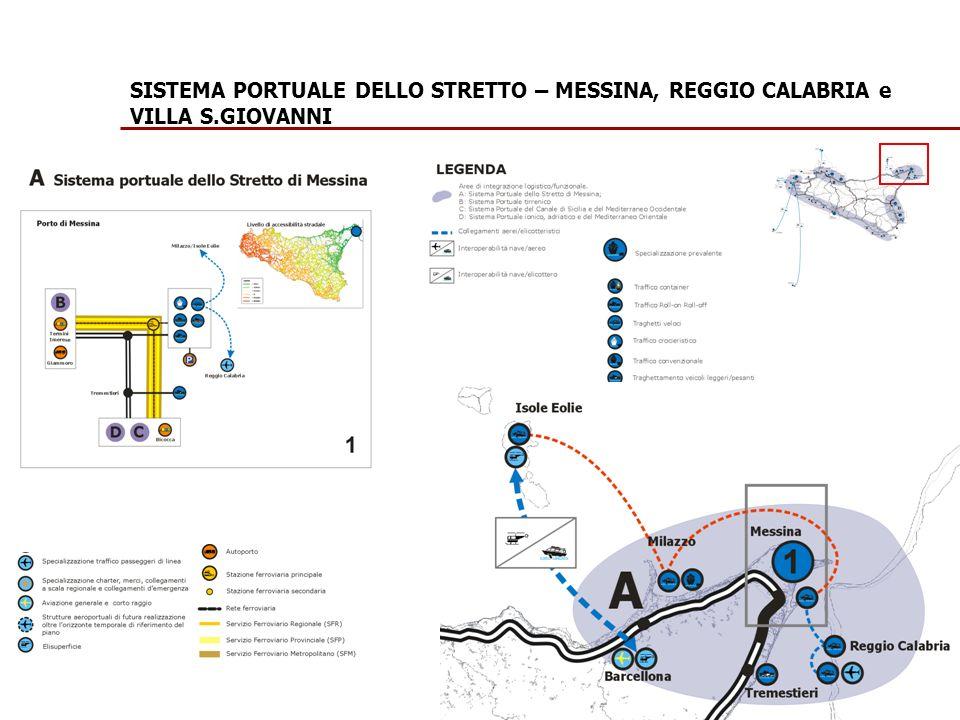 SISTEMA PORTUALE DELLO STRETTO – MESSINA, REGGIO CALABRIA e VILLA S.GIOVANNI