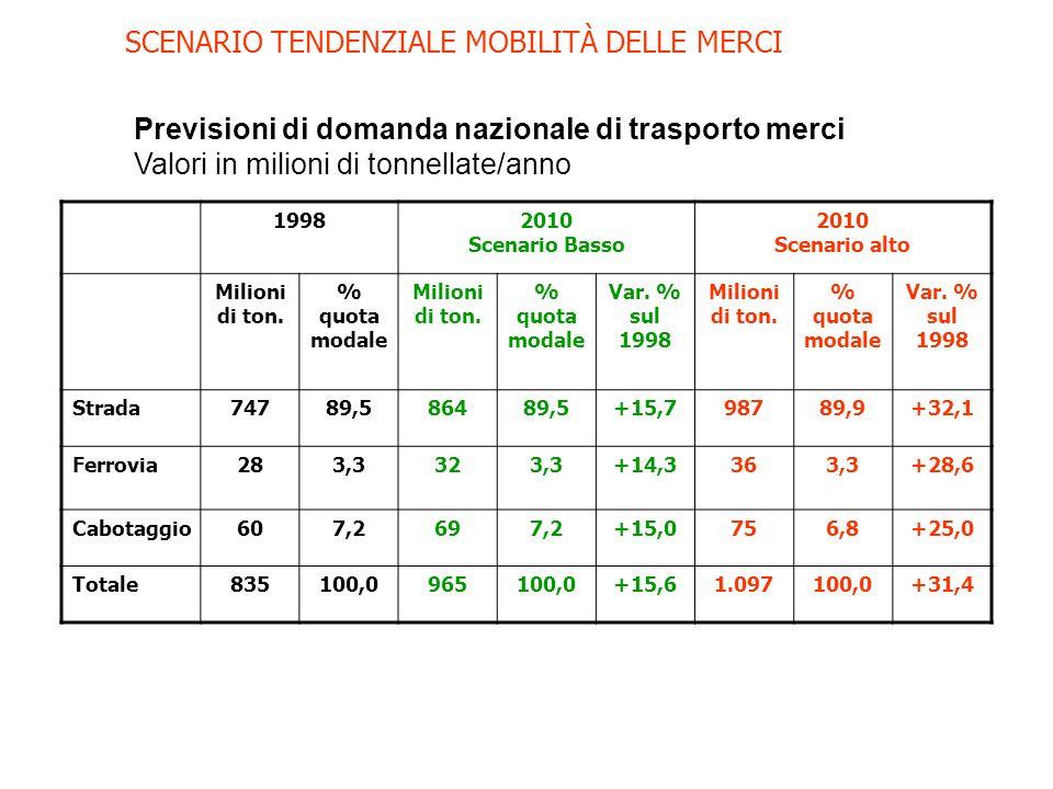 SCENARIO TENDENZIALE MOBILITÀ DELLE MERCI Previsioni di domanda nazionale di trasporto merci Valori in milioni di tonnellate/anno 19982010 Scenario Basso 2010 Scenario alto Milioni di ton.