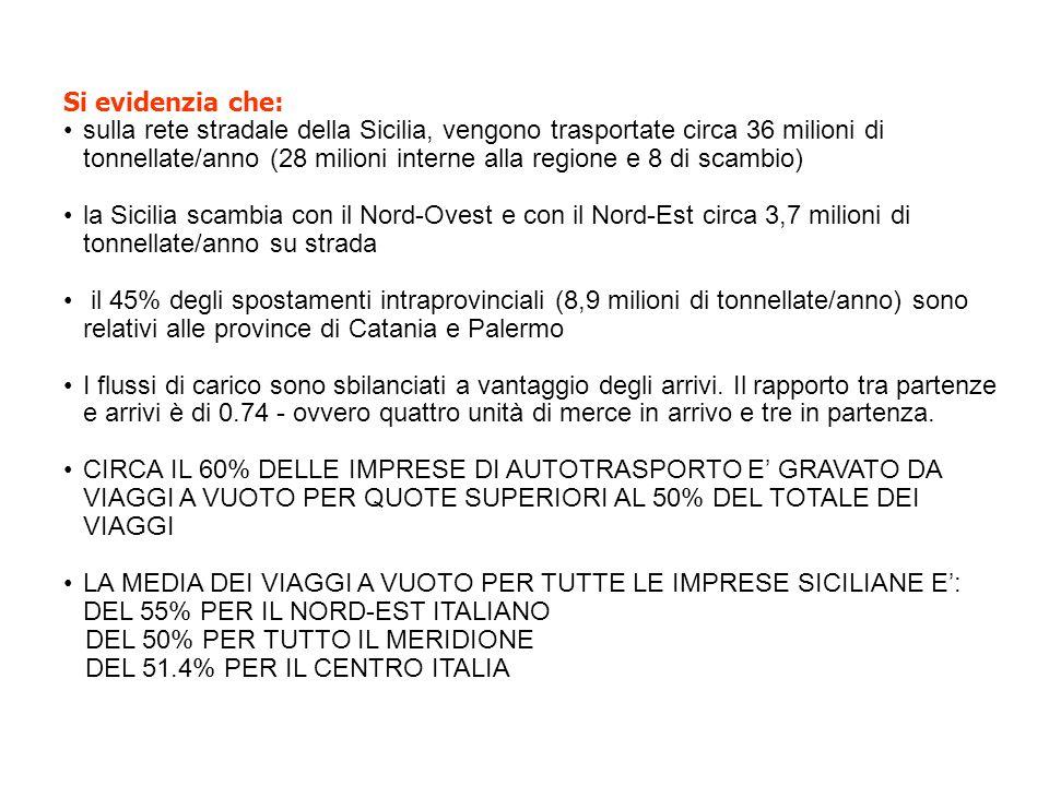 Si evidenzia che: sulla rete stradale della Sicilia, vengono trasportate circa 36 milioni di tonnellate/anno (28 milioni interne alla regione e 8 di scambio) la Sicilia scambia con il Nord-Ovest e con il Nord-Est circa 3,7 milioni di tonnellate/anno su strada il 45% degli spostamenti intraprovinciali (8,9 milioni di tonnellate/anno) sono relativi alle province di Catania e Palermo I flussi di carico sono sbilanciati a vantaggio degli arrivi.