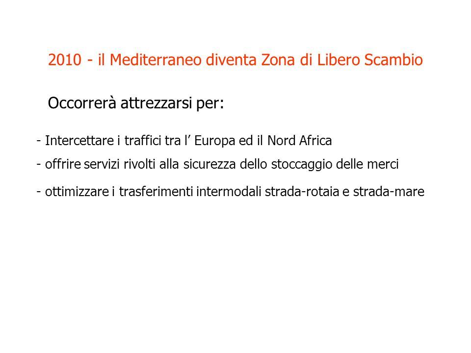 2010 - il Mediterraneo diventa Zona di Libero Scambio Occorrerà attrezzarsi per: - Intercettare i traffici tra l Europa ed il Nord Africa - offrire servizi rivolti alla sicurezza dello stoccaggio delle merci - ottimizzare i trasferimenti intermodali strada-rotaia e strada-mare