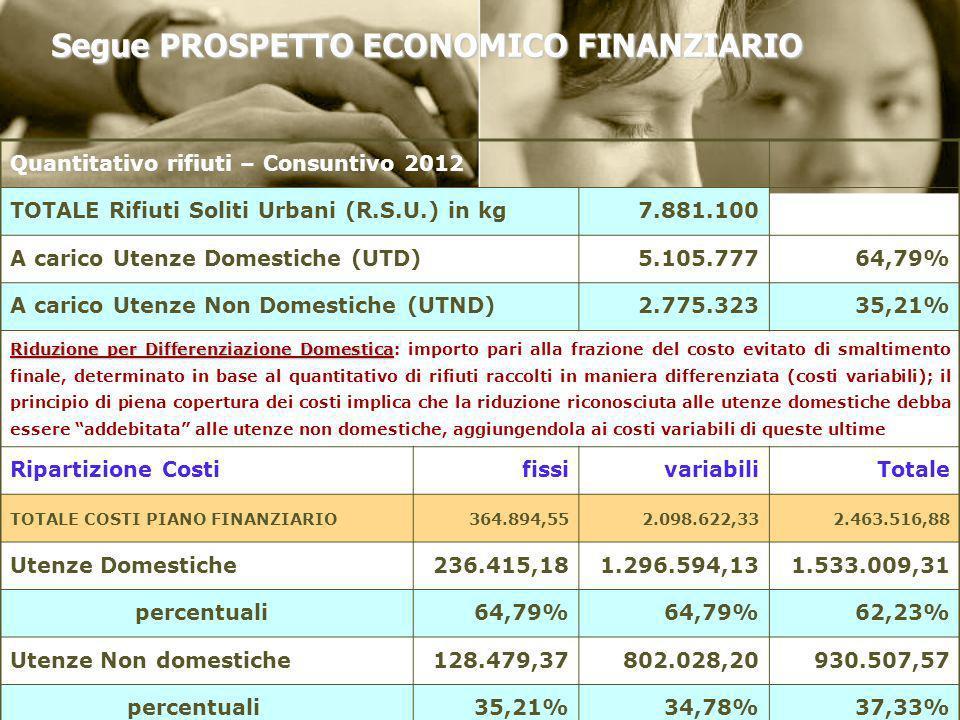 Segue PROSPETTO ECONOMICO FINANZIARIO Quantitativo rifiuti – Consuntivo 2012 TOTALE Rifiuti Soliti Urbani (R.S.U.) in kg7.881.100 A carico Utenze Dome