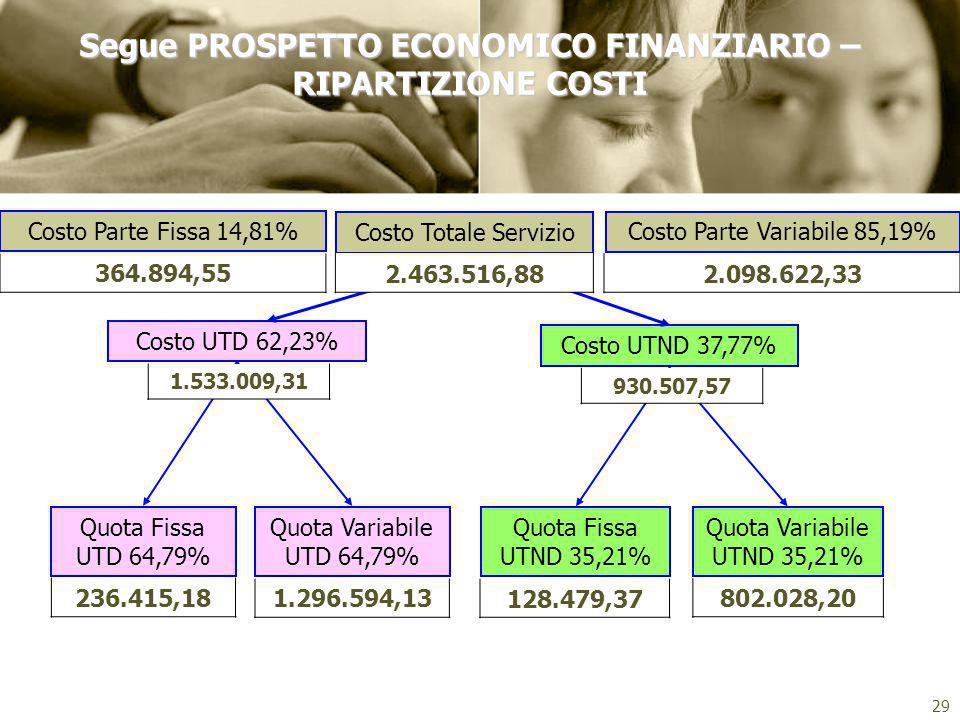 29 Costo Totale Servizio Costo UTND 37,77% Costo UTD 62,23% Quota Fissa UTD 64,79% Quota Variabile UTD 64,79% Quota Fissa UTND 35,21% Quota Variabile