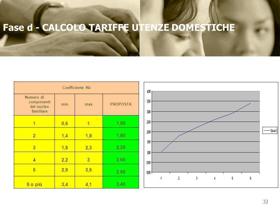 Fase d - CALCOLO TARIFFE UTENZE DOMESTICHE Coefficiente Kb Numero di componenti del nucleo familiare minmaxPROPOSTA 10,611,00 21,41,81,80 31,82,32,20