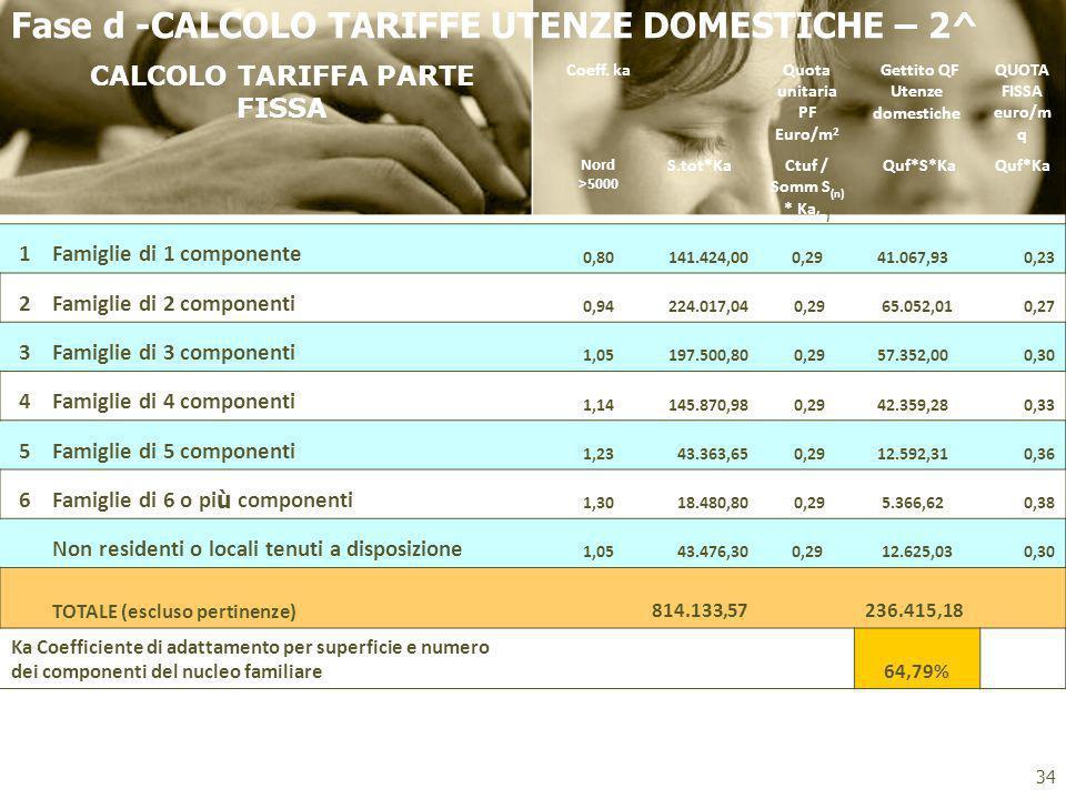 Fase d -CALCOLO TARIFFE UTENZE DOMESTICHE – 2^ CALCOLO TARIFFA PARTE FISSA Coeff. kaQuota unitaria PF Euro/m 2 Gettito QF Utenze domestiche QUOTA FISS