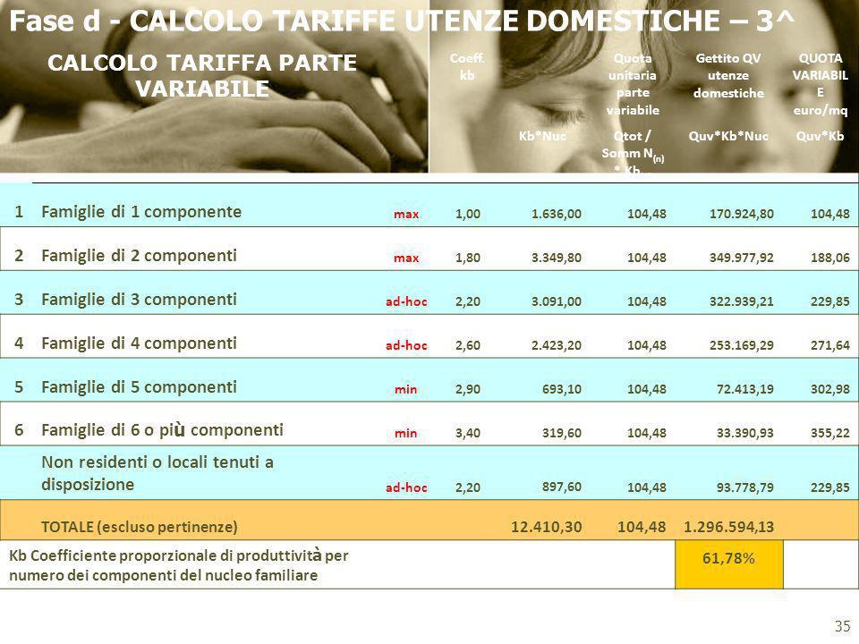Fase d - CALCOLO TARIFFE UTENZE DOMESTICHE – 3^ CALCOLO TARIFFA PARTE VARIABILE Coeff. kb Quota unitaria parte variabile Gettito QV utenze domestiche